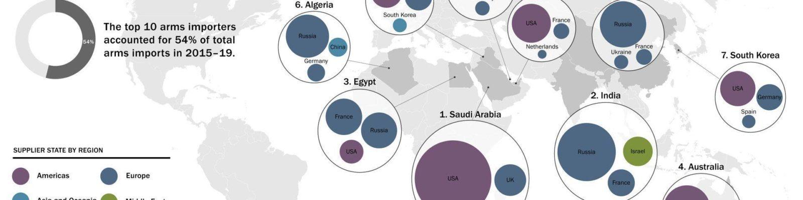 SIPRI: Großwaffen-Export boomt weiter